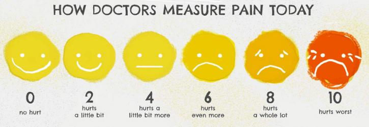 Measure Pain
